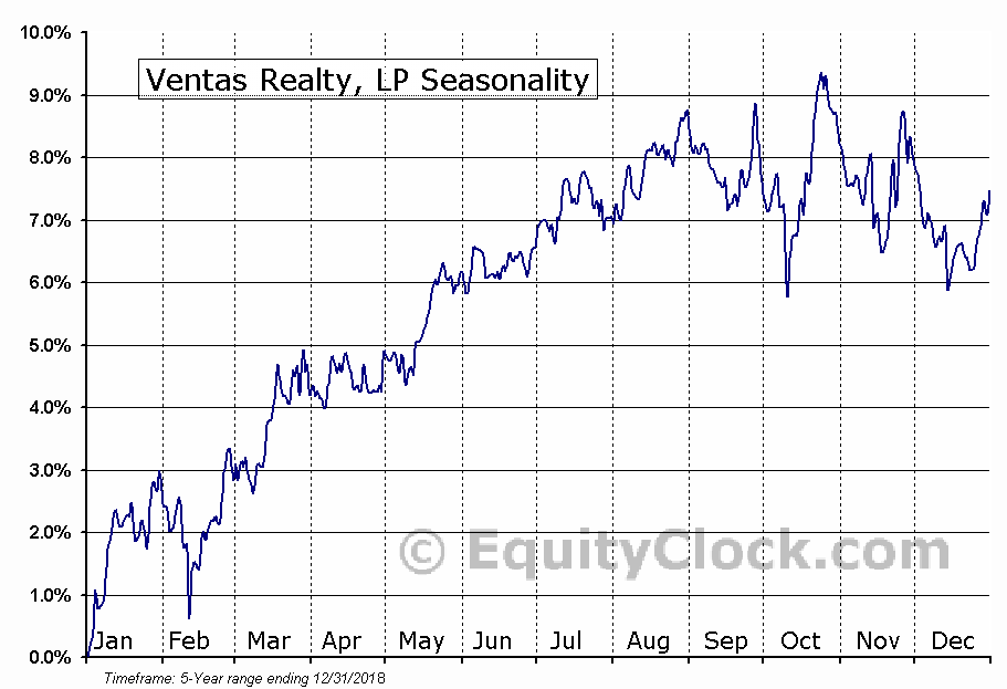 Ventas Realty, LP (NYSE:VTRB) Seasonal Chart