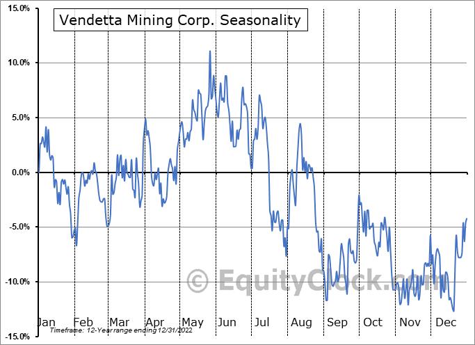 Vendetta Mining Corp. (TSXV:VTT.V) Seasonal Chart