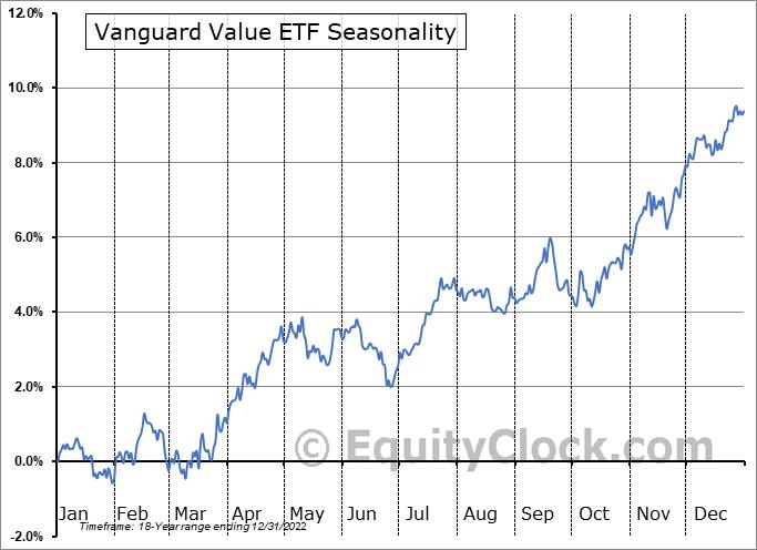 Vanguard Value ETF (NYSE:VTV) Seasonal Chart