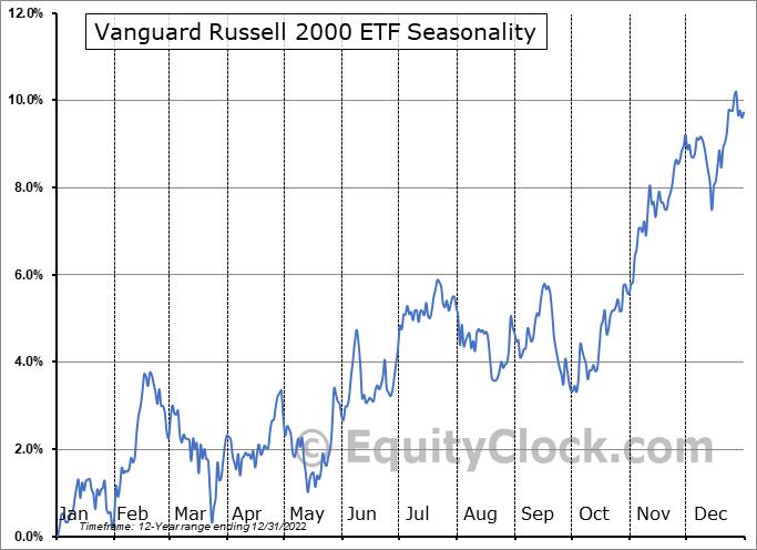 Vanguard Russell 2000 ETF (NASD:VTWO) Seasonal Chart