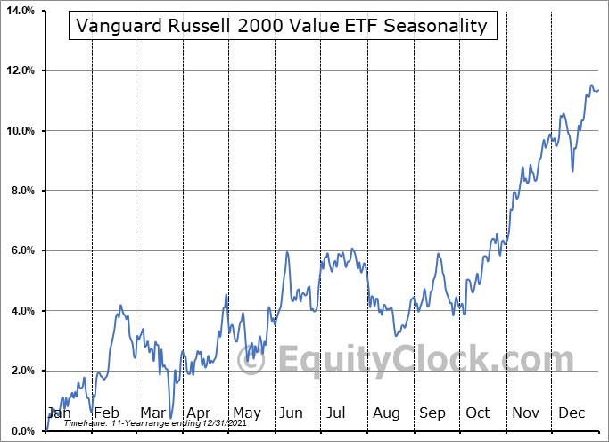 Vanguard Russell 2000 Value ETF (NASD:VTWV) Seasonal Chart