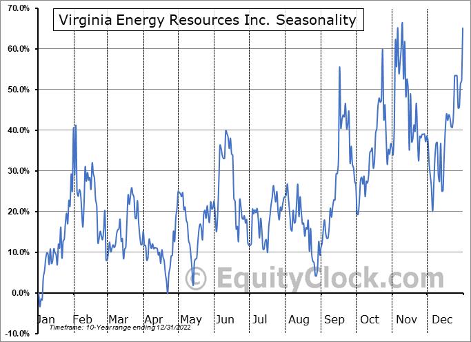 Virginia Energy Resources Inc. (TSXV:VUI.V) Seasonal Chart