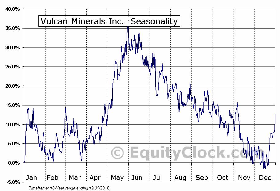 Vulcan Minerals Inc. (TSXV:VUL.V) Seasonal Chart