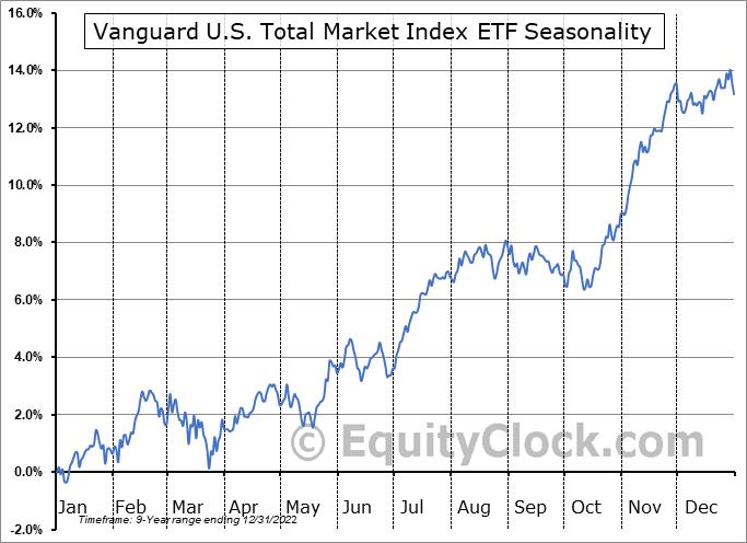 Vanguard U.S. Total Market Index ETF (TSE:VUN.TO) Seasonal Chart