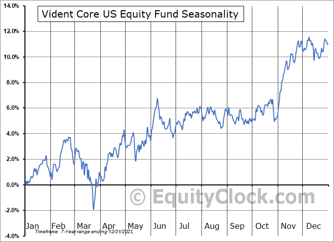 Vident Core US Equity Fund (AMEX:VUSE) Seasonal Chart