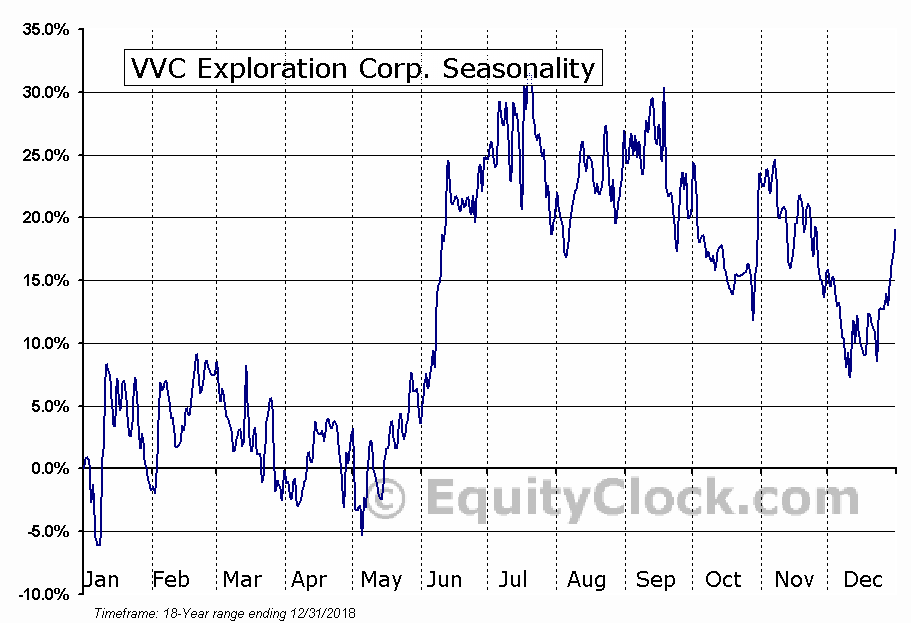 VVC Exploration Corp. Seasonal Chart