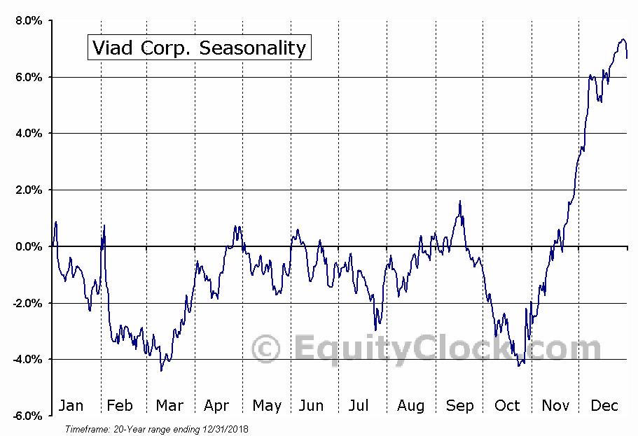 Viad Corp. (NYSE:VVI) Seasonal Chart