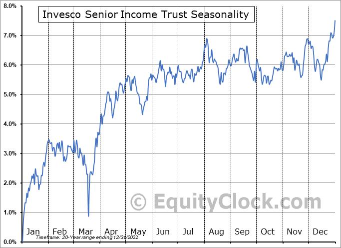 Invesco Senior Income Trust (NYSE:VVR) Seasonal Chart