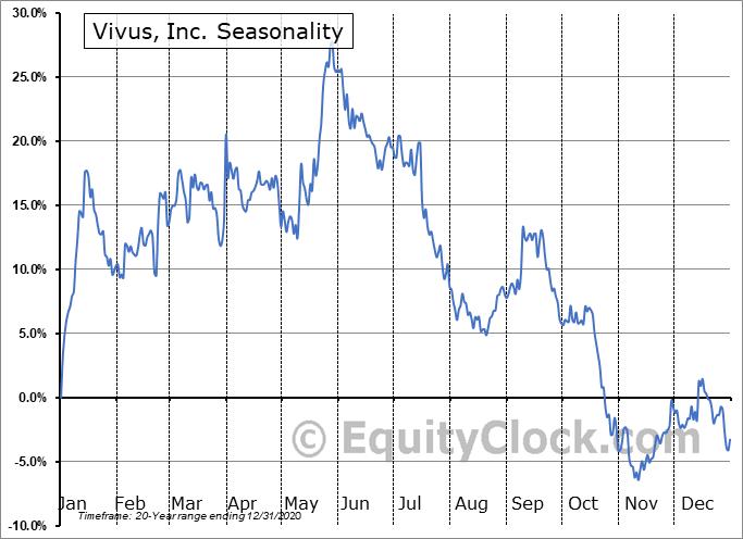Vivus, Inc. (OTCMKT:VVUSQ) Seasonal Chart