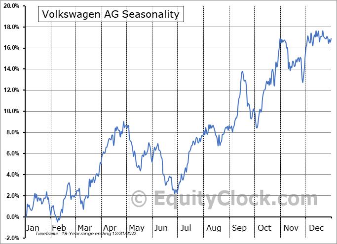 Volkswagen AG (OTCMKT:VWAPY) Seasonal Chart