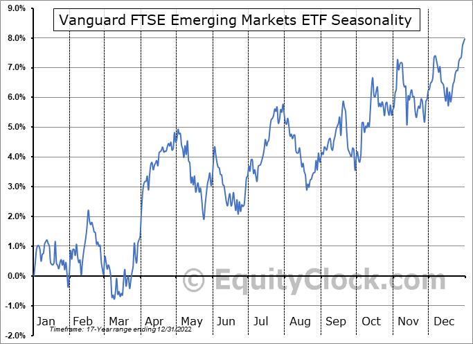 Vanguard FTSE Emerging Markets ETF (NYSE:VWO) Seasonal Chart