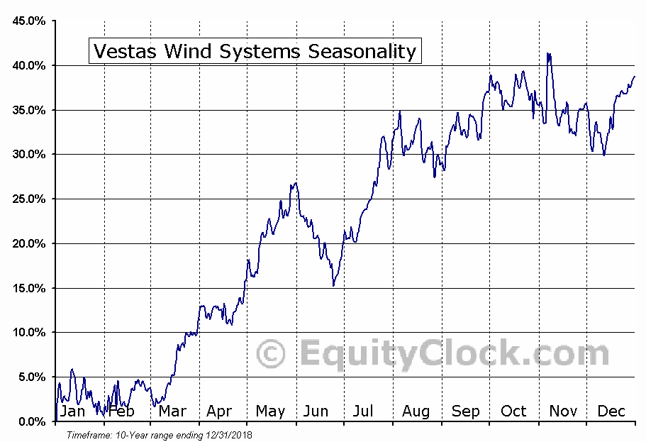 Vestas Wind Systems (OTCMKT:VWSYF) Seasonal Chart