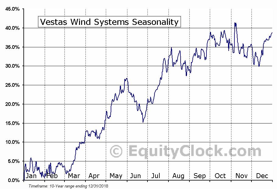 Vestas Wind Systems (OTCMKT:VWSYF) Seasonal Chart