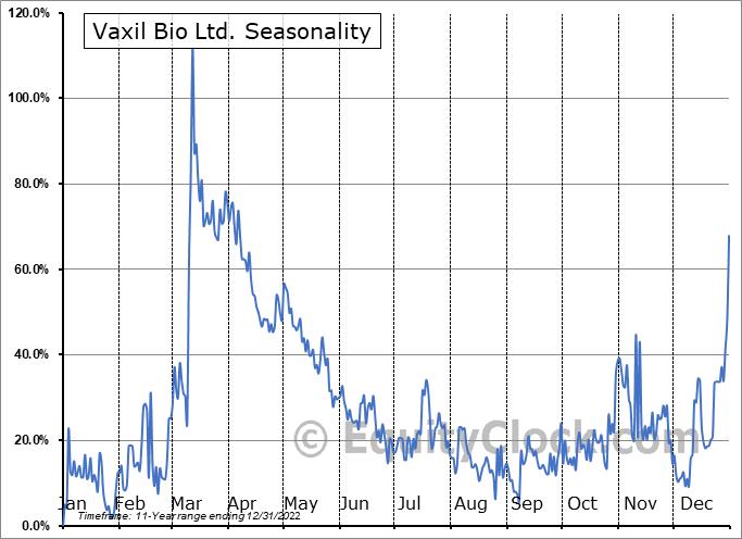 Vaxil Bio Ltd. (TSXV:VXL.V) Seasonal Chart