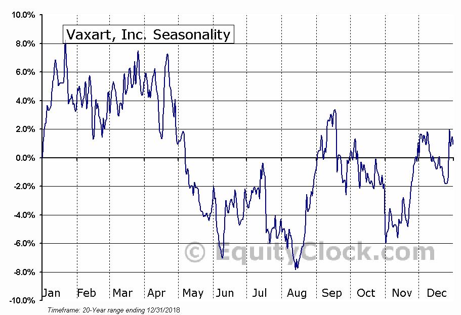 Vaxart, Inc. (NASD:VXRT) Seasonal Chart