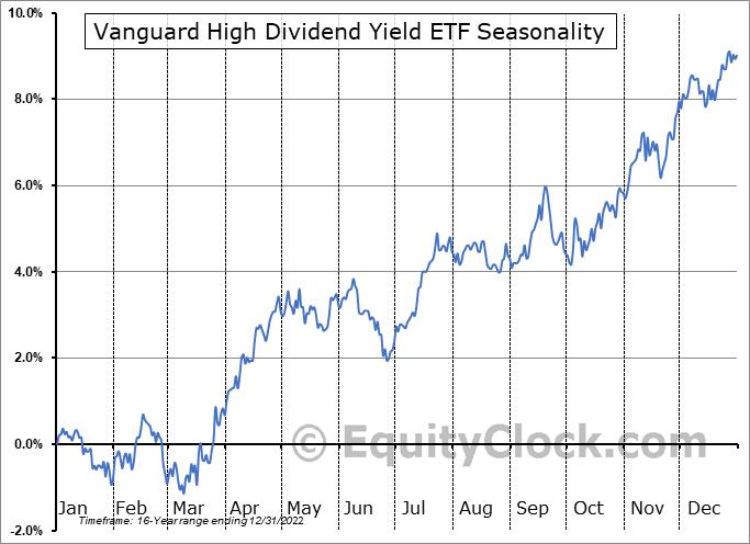 Vanguard High Dividend Yield ETF (NYSE:VYM) Seasonal Chart