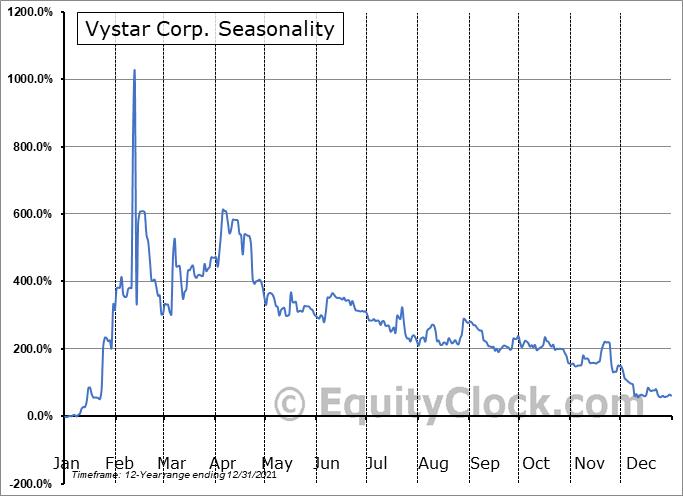 Vystar Corp. (OTCMKT:VYST) Seasonal Chart