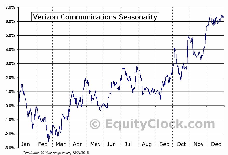 Verizon Communications (NYSE:VZ) Seasonal Chart
