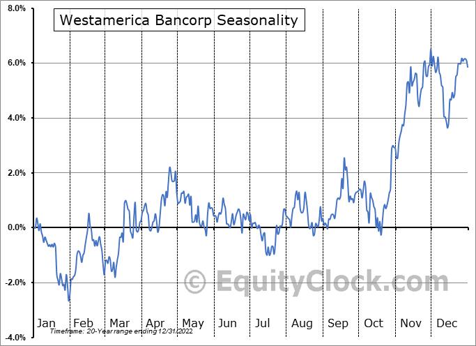 Westamerica Bancorp (NASD:WABC) Seasonal Chart