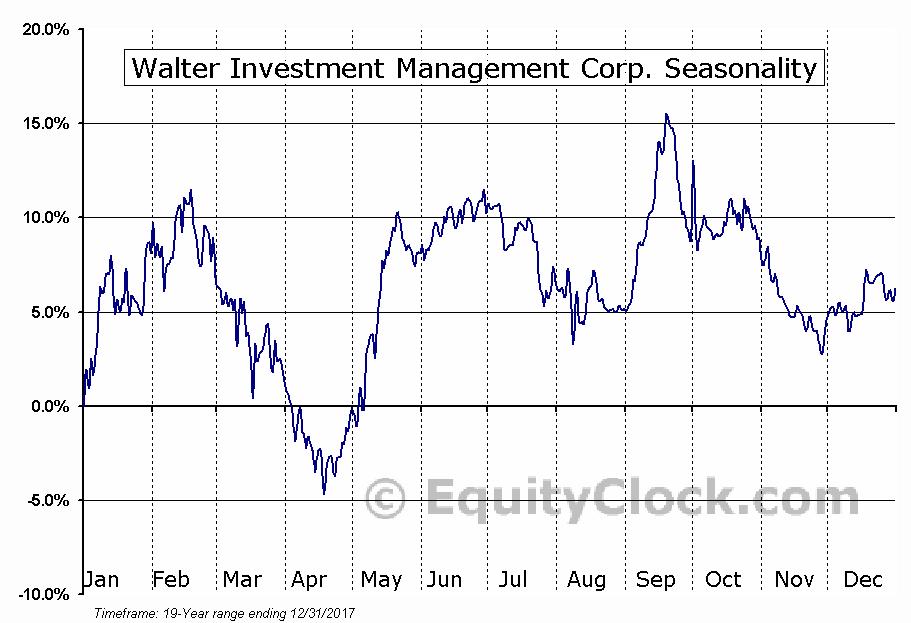 Walter Investment Management Corp. (NYSE:WAC) Seasonal Chart