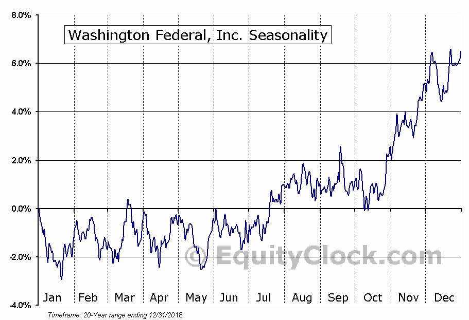 Washington Federal, Inc. (NASD:WAFD) Seasonal Chart
