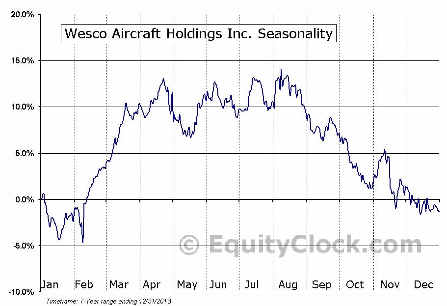 Wesco Aircraft Holdings Inc. (NYSE:WAIR) Seasonal Chart