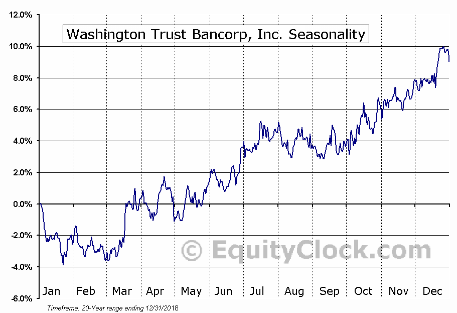 Washington Trust Bancorp, Inc. (NASD:WASH) Seasonal Chart