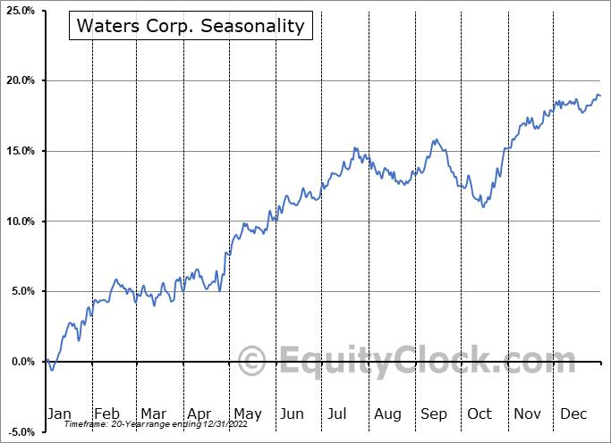 Waters Corp. (NYSE:WAT) Seasonal Chart