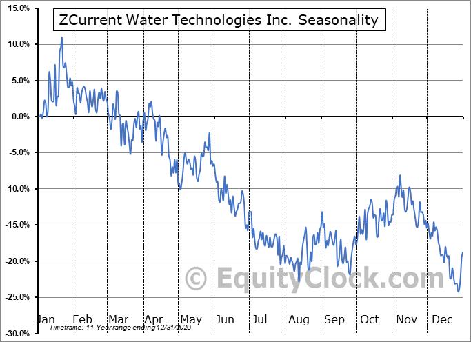 Current Water Technologies Inc. (TSXV:WATR.V) Seasonal Chart