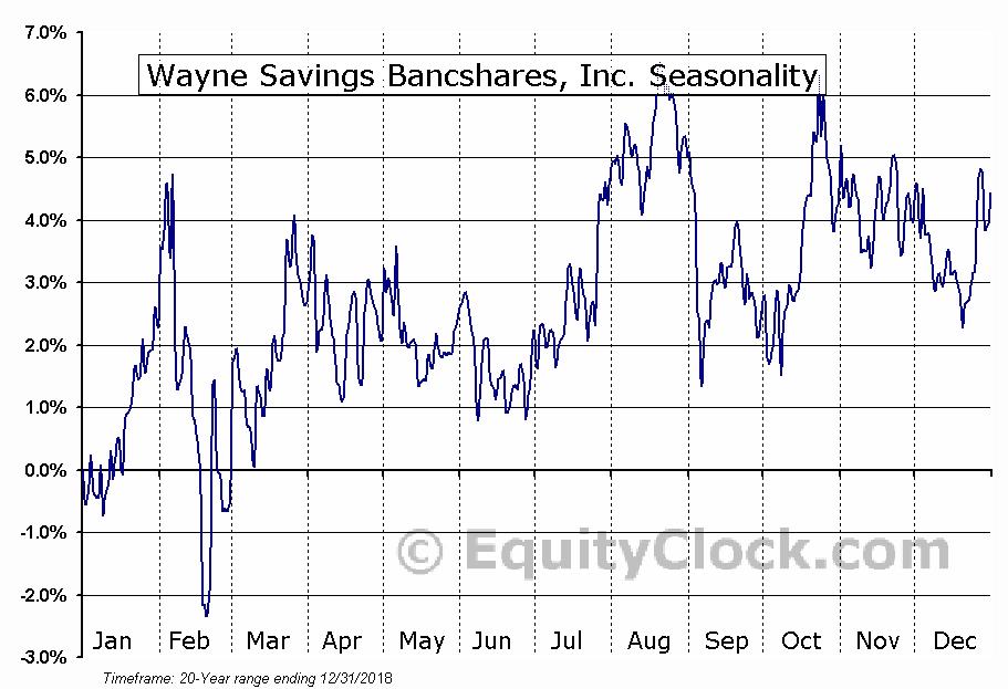 Wayne Savings Bancshares, Inc. (OTCMKT:WAYN) Seasonal Chart