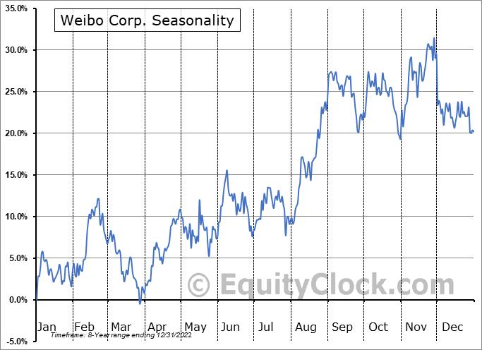 Weibo Corp. (NASD:WB) Seasonal Chart