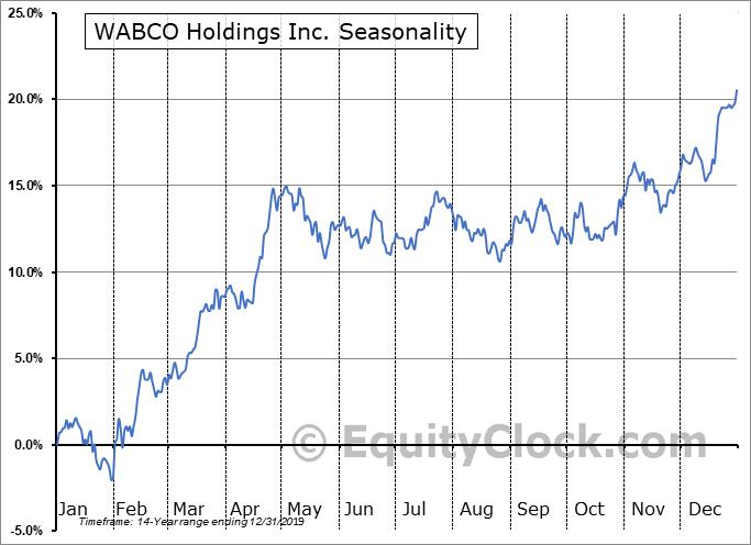 WABCO Holdings Inc. (NYSE:WBC) Seasonal Chart