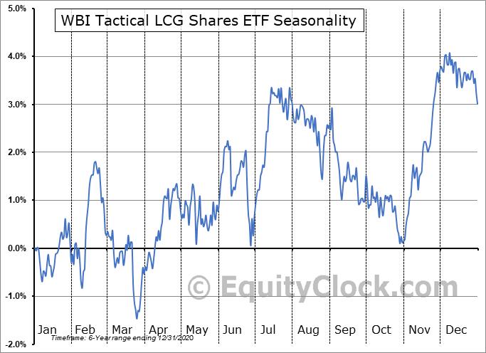 WBI Tactical LCG Shares ETF (AMEX:WBIE) Seasonal Chart