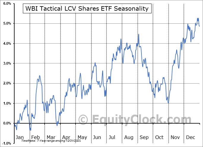 WBI Tactical LCV Shares ETF (AMEX:WBIF) Seasonal Chart