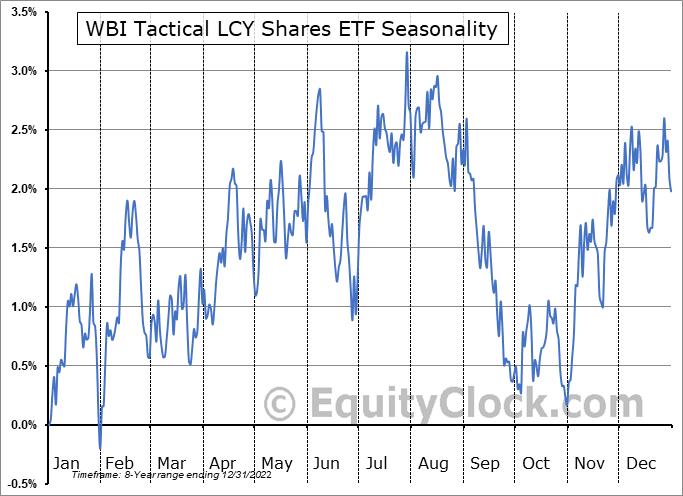WBI Tactical LCY Shares ETF (AMEX:WBIG) Seasonal Chart
