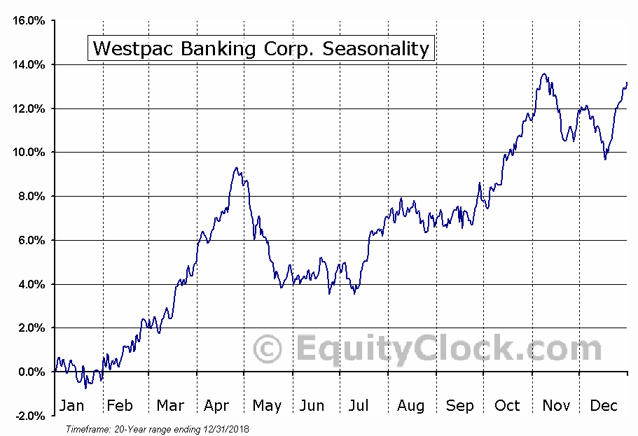 Westpac Banking Corporation (ADR) (NYSE:WBK) Seasonal Chart