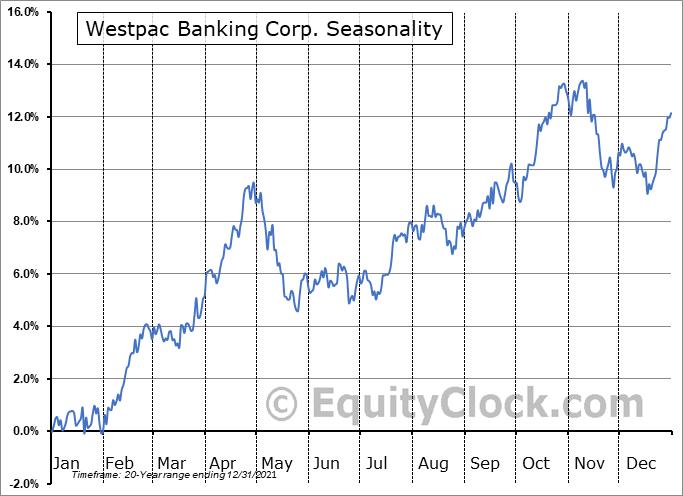 Westpac Banking Corp. (NYSE:WBK) Seasonal Chart