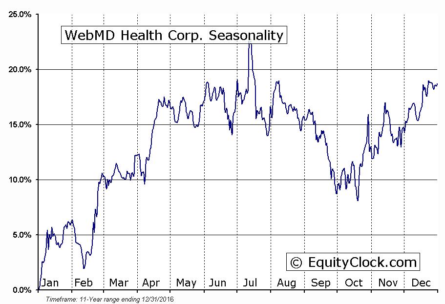 WebMD Health Corp. (NASD:WBMD) Seasonal Chart