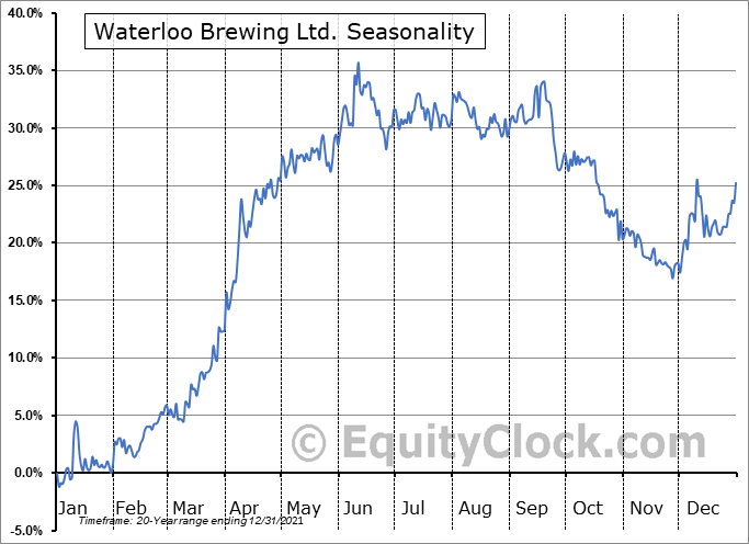 Waterloo Brewing Ltd. (TSE:WBR.TO) Seasonal Chart