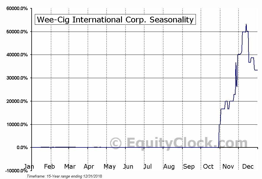 Wee-Cig International Corp. (OTCMKT:WCIG) Seasonal Chart