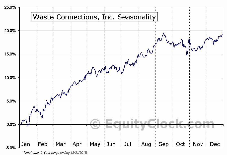 Waste Connections, Inc. (NYSE:WCN) Seasonal Chart