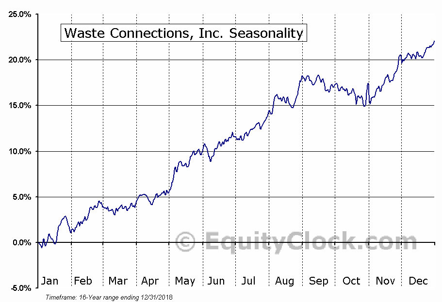 Waste Connections (TSE:WCN) Seasonal Chart