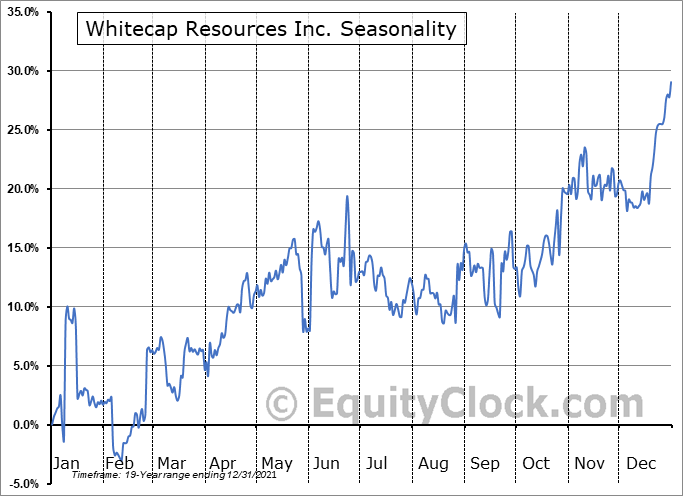 Whitecap Resources Inc. (TSE:WCP.TO) Seasonal Chart