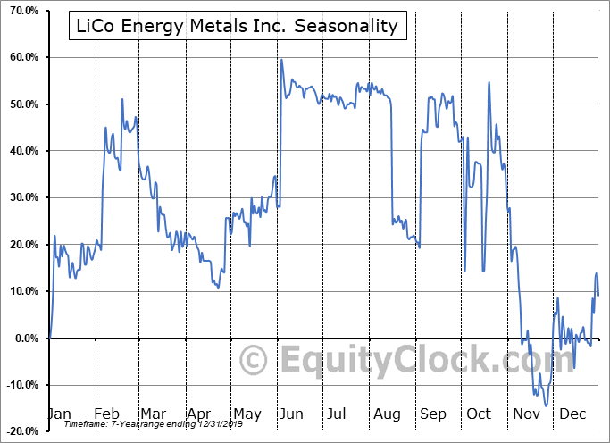 LiCo Energy Metals Inc. (OTCMKT:WCTXF) Seasonal Chart