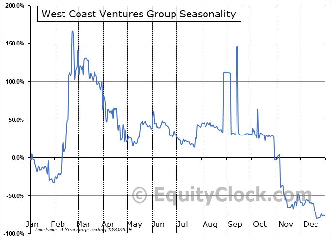 West Coast Ventures Group (OTCMKT:WCVC) Seasonal Chart