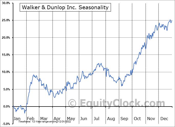 Walker & Dunlop Inc. (NYSE:WD) Seasonal Chart