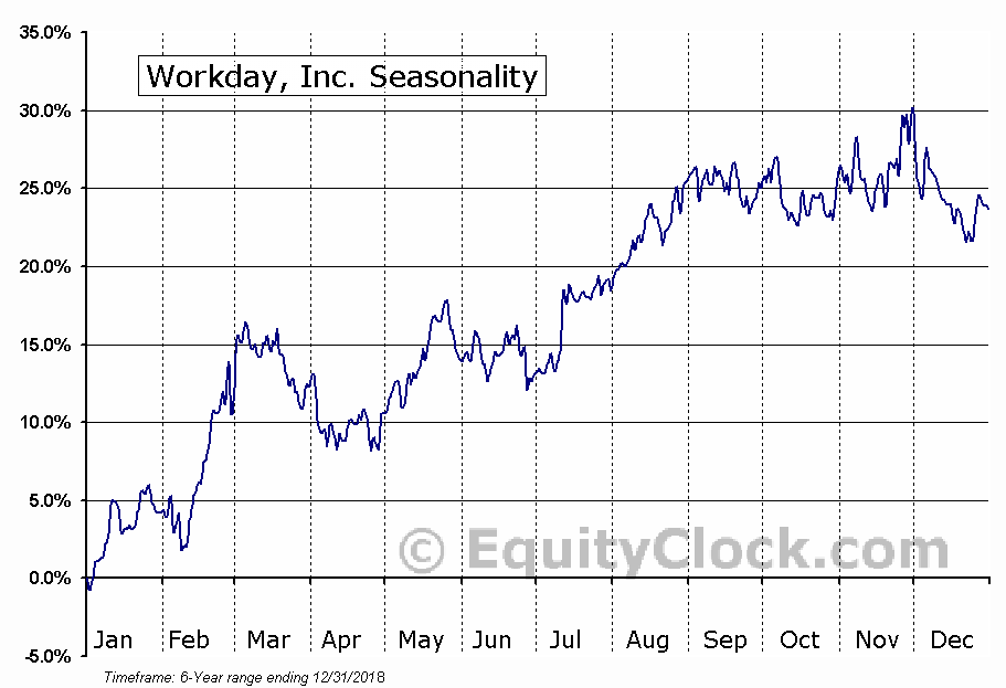 Workday, Inc. (NASD:WDAY) Seasonal Chart