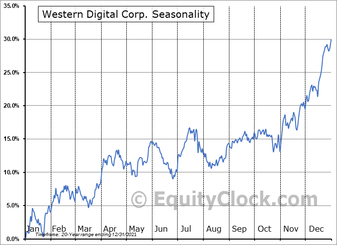 Western Digital Corp. (NASD:WDC) Seasonal Chart