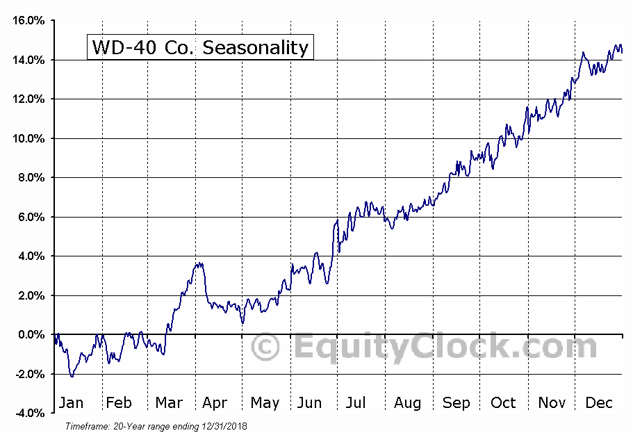 WD-40 Co. (NASD:WDFC) Seasonal Chart