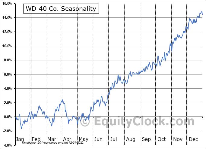 WD-40 Co. (NASD:WDFC) Seasonal Chart